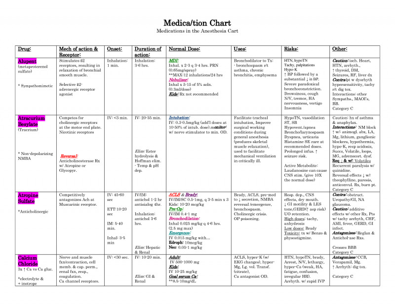 Pharmacology Drug Card Template Awesome 8 Best Images Of Acls Medication Chart Acls Crash Cart