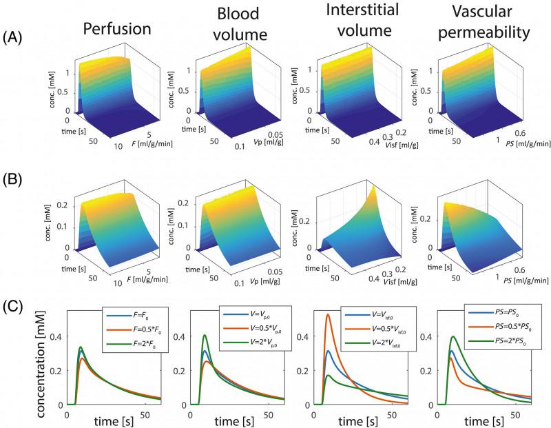 Pixel Heart Pop Up Card Template New Extended Quantitative Dynamic Contrast‐enhanced Cardiac
