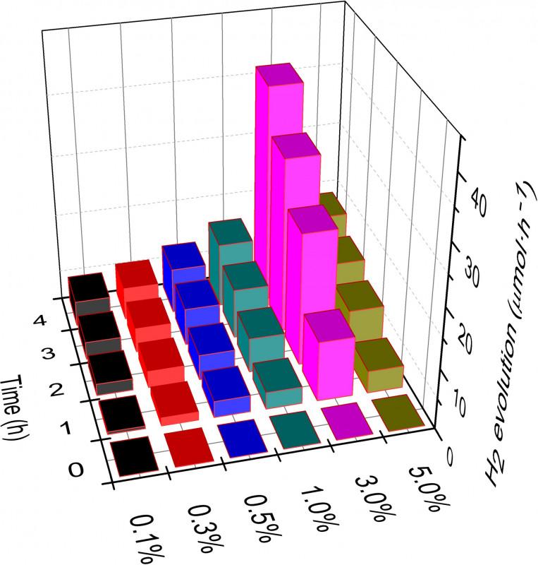 Present Card Template Unique 0d Cop Cocatalyst 2d G‐c3n4 Nanosheets An Efficient